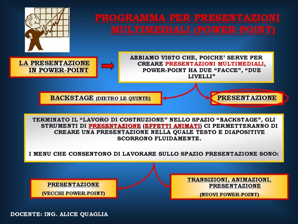IMPARARE POWER-POINT 4